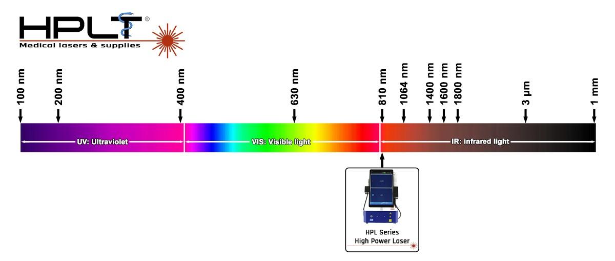 HPLT High power laser Spectrum